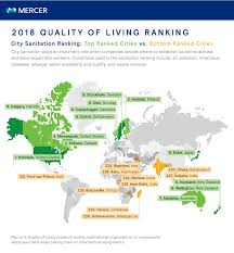 Mercers Disease Quality Of Living City Ranking Mercer