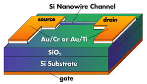 new design developed for silicon nanowire transistors nist new design developed for silicon nanowire transistors