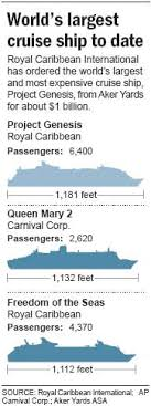 Royal Caribbean Orders Largest Ever Cruise Ship Business