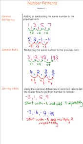 Algebra Patterns