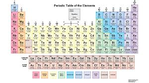 updated periodic table 2016 pdf best of printable periodic table elements with names and charges inspirationa