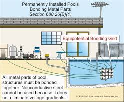 swimming pool electrical wiring swimming image pool safety equipotential bonding mazza pool inspections on swimming pool electrical wiring
