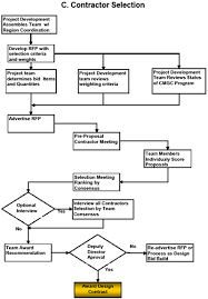 Government Contracting Process Flow Chart Construction Contract Administration Pdf Sample Customer