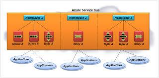 Parallels Between Enterprise Service Bus Esb And Azure Service Bus
