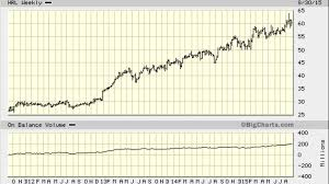 D12 Chart Hormel Foods Hrl Stock One Great Looking Long Term Chart