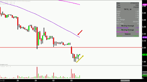 Terra Tech Stock Chart Terra Tech Corp Trtc Stock Chart Technical Analysis For 07 03 18