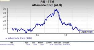 Is Albemarle Alb A Suitable Stock For Value Investors