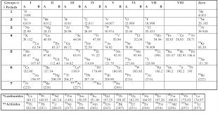 Mendeleef's Classification of Elements │Chemistry Desk