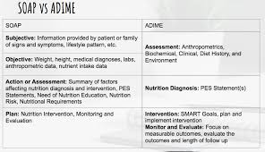 Clinical Documentation Ubc Dietetics Major