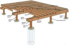 Small Picture Great foundation idea Good way to use an otherwise un buildable