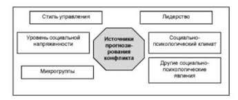 Управление конфликтами Понятие и содержание управления  Источники прогнозирования конфликтов