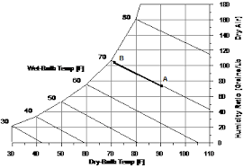 Psychrometric Chart Evaporative Cooling Group Evaporative Coolers Input Output Reference