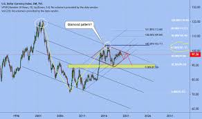 Dxy 10 Year Chart Dollar Index Chart Dxy Quote Tradingview