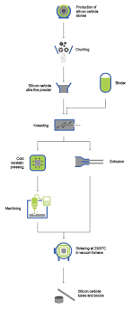 Mass Production Flow Chart Silicon Carbide Manufacturing Process Gab Neumann