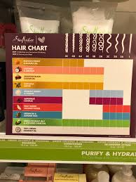 I Saw This Chart At Ulta For The Shea Moisture Products And