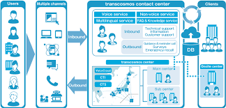 Call Center Operations Customer Care Services Transcosmos