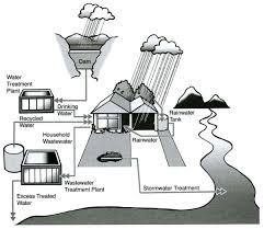 water cycle essay ielts   essay a breakdown of the process water cycle ielts task
