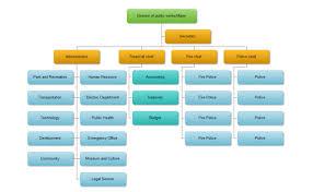 Create Online Hierarchy Chart Hierarchy Diagram A Simple Hierarchy Diagram Guide