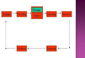 communication process flow diagram fresh munication process types Manufacturing Process Flow Diagram communication process flow diagram fresh munication process types modes barriers