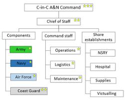 Andaman And Nicobar Command Wikipedia