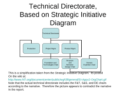 Organizational Charts For Discussion 1 29 07 Ppt Powerpoint