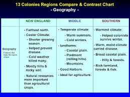 New England Middle And Southern Colonies Comparison Chart 13 Colonies Regions Compare Contrast Chart Ppt Video