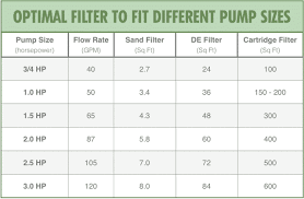 Pool Filter Size Chart Sand Filter Size Chart Best Picture Of Chart Anyimage Org