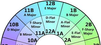 Harmonic Mixing Chart Harmonic Mixing Tips For Djs Macprovideo Com