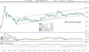 Sheng Siong Share Price Chart Technical Analysis Sheng Siong Group Ssg Sp S 0 460