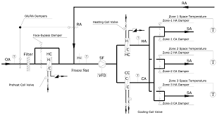 variable frequency drive applications in hvac systems intechopen figure 7