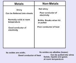 Metals Vs Nonmetals Venn Diagram Interactive Whiteboards 8 Ideas To Keep It Simple