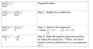 complex expressions with negative exponents