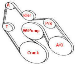 5 7 l gm engine belt diagram online auto repair diy car picture of the 5 7 l engine drive belt diagram