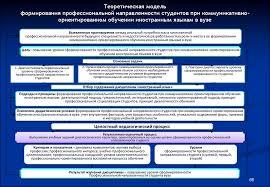 Методологические основы научного исследования презентация онлайн Теоретическая модель формирования профессиональной направленности студентов при коммуникативноориентированном обучении иностранным языкам в вузе