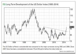 The Us Dollar Index A Useful Tool For Your Trading