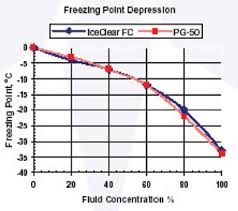 Brine Water Freezing Point Chart Freeze Point Jasonkellyphoto Co