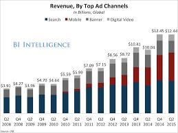Real Estate Mobile Marketing Case Study SlideShare
