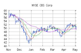 Free Trend Analysis Report For Cbs Corp Cbs Marketclub