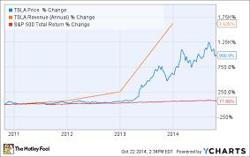 Tesla Share Price History Chart Tesla Motors Incs Secret Growth Weapon Hint Its Not