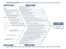 best images of fishbone diagram software   fishbone diagram    fishbone diagram health care