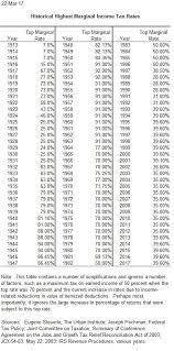 Federal Tax Chart 2017 Taxes And A Fair Economy Nadin Brzezinski Medium