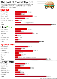 Meal Delivery Service Comparison Chart Uber Says Its Drone Delivery Will Cost The Same As Uber Eats