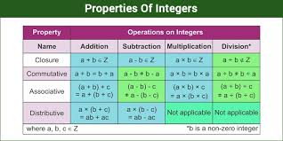 Integers Examples Properties Of Integers Examples Integer Numbers Byjus