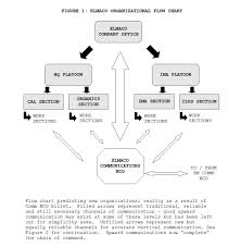 Usmc Chain Of Command Chart Origins Of The Theory Of Three In Search Of Truth