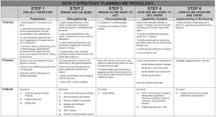 Strategic Planning Framework Whole Of Government It Strategic Planning Framework Vox