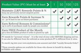 doterra price sheet ten reasons you havent got a doterra account yet get a fresh start