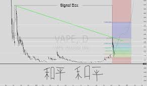 Vape Stock Chart Vape Stock Price And Chart Otc Vape Tradingview