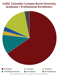 Demographics Office Of Diversity And Inclusion