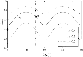 re ective light intensity i r as a function of phase delay 2