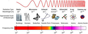 Wifi Attenuation Chart What Materials Can Block A Wi Fi Signal Science Project
